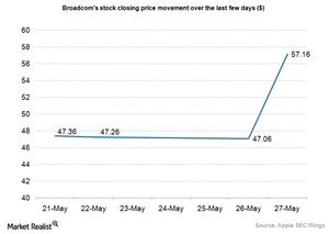 uploads/2015/05/Broadcom-stock-price-movement1.png