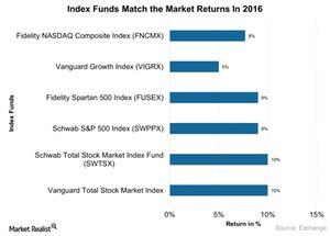 uploads/2017/03/Index-Funds-Match-the-Market-Returns-In-2016-2017-03-16-1.jpg