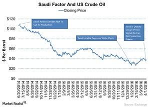 uploads/2016/04/Saudi-Factor-And-US-Crude-Oil-2016-04-051.jpg