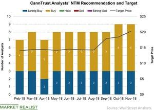 uploads/2018/11/CannTrust-Analysts-NTM-Recommendation-and-Target-2018-11-19-1.jpg