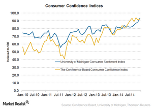 uploads/2015/01/Consumer-Confidence21.png