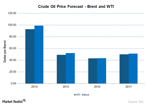 uploads///crude oil forecast