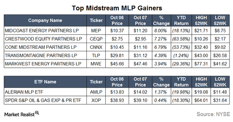 uploads/2015/10/Gainers2.png