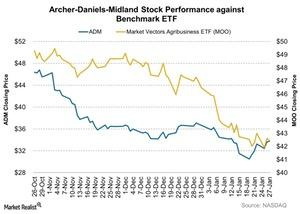 uploads/2016/01/Archer-Daniels-Midland-Stock-Performance-against-Benchmark-ETF-2016-01-281.jpg
