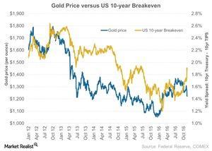 uploads/2016/11/Gold-Price-versus-US-10-year-Breakeven-2016-11-16-4-1.jpg