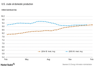 uploads/2016/01/US-crude-oil-production31.png