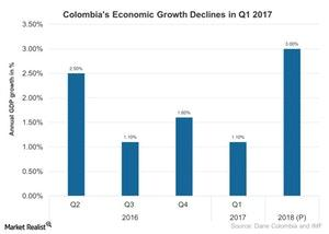 uploads///Colombias Economic Growth Declines for Q