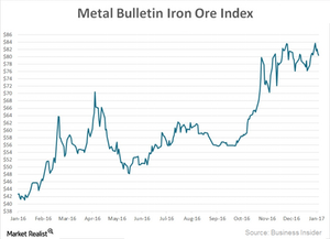uploads/2017/01/Iron-ore-prices-1.png