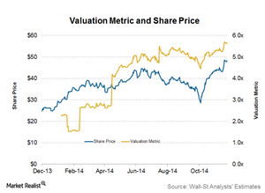 uploads/2014/12/Part13_3Q14_Share-Price-and-valuation-metric1.png