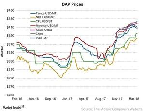 uploads/2018/04/DAP-Prices-2018-04-09-1.jpg