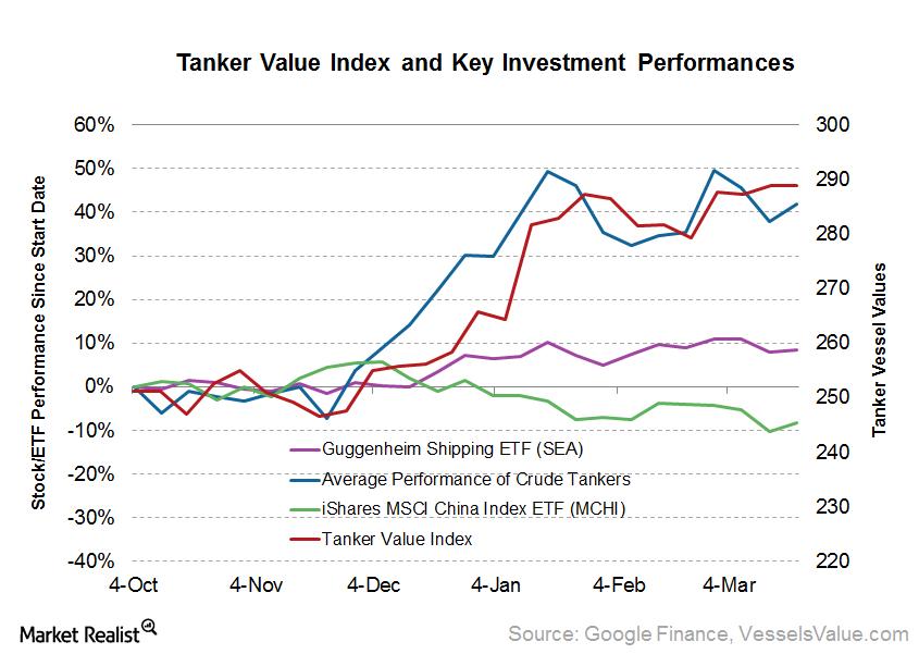 uploads///Tanker Index and Key Stocks