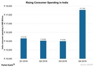 uploads/2017/05/Riisng-consumer-spending-in-India-2017-05-19-1.jpg