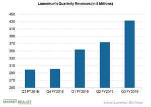 uploads///lumentum revenues