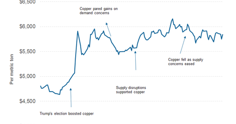 uploads/2017/04/PART-3-COPPER-PRICE-2-1.png