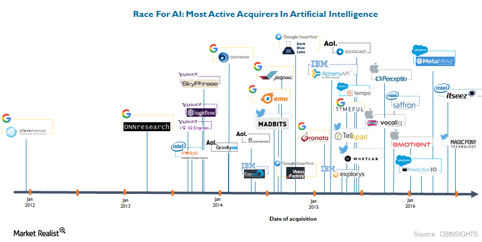 uploads///AI acquisitions