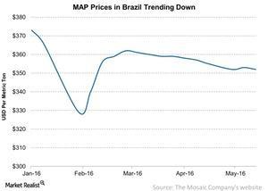 uploads///MAP Prices in Brazil Trending Down