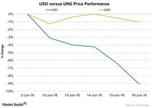 uploads/2016/06/USO-versus-UNG-Price-Performance-2016-06-17-1.jpg
