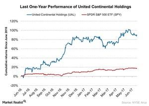 uploads///Last One Year Performance of United Continental Holdings