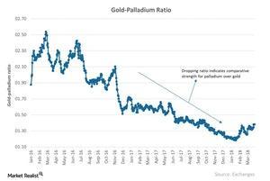 uploads///Gold Palladium Ratio