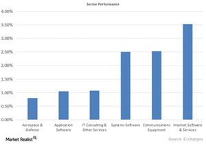 uploads/2015/09/Sector-Performance1.png