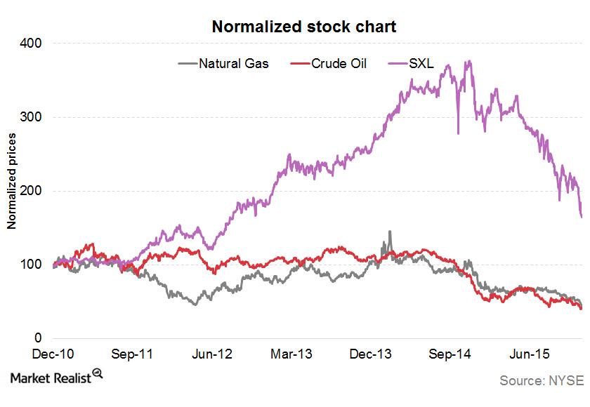uploads///Normalized stock chart