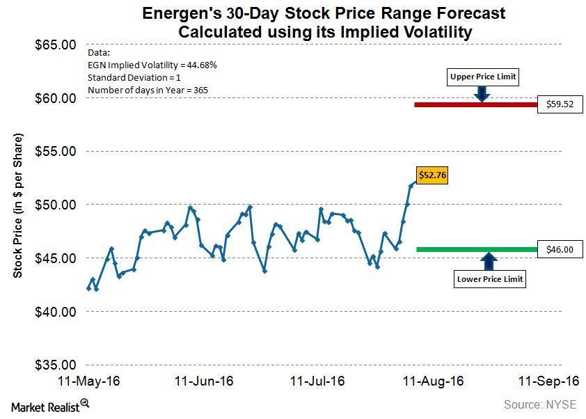uploads///EGN Q Post Implied Volatility