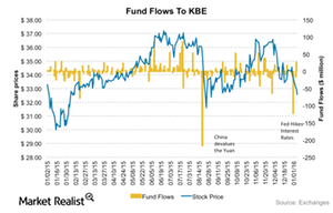 uploads/2016/01/KBE-Fundflows1.png