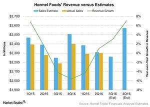 uploads///Hormel Foods Revenue versus Estimates