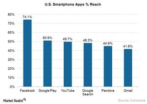uploads///Smartphone Apps Reach in US