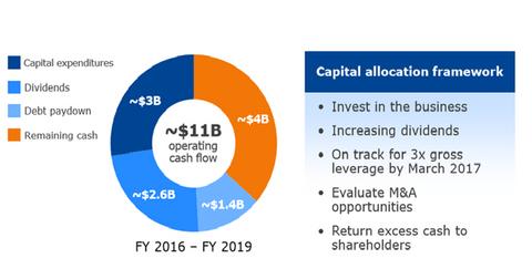 uploads/2017/07/capital-allocation-2.png