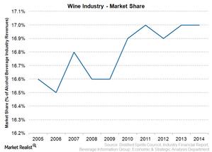 uploads/2015/03/Wine-Market-Share1.png