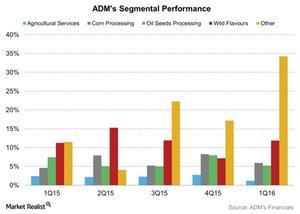 uploads///ADMs Segmental Performance