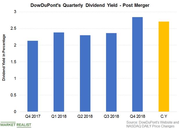 uploads///DWDP Q  Dividend Yield