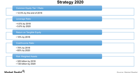 uploads/2016/11/DB-strategy-2020-1.png