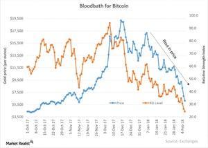 uploads/2018/02/Bloodbath-for-Bitcoin-2018-02-06-1.jpg