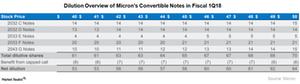 uploads///A_Semiconductors_MU convertible debt dilution Q