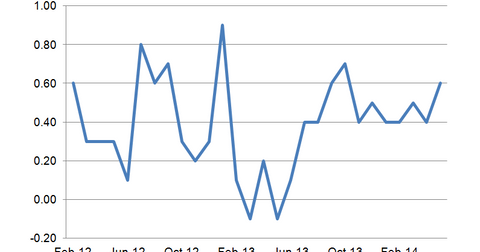 uploads/2014/06/Business-Inventories.png