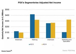 uploads///PSX_Net Income