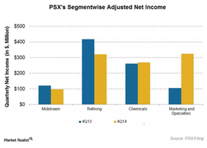 uploads/2015/04/PSX_Net-Income1.png
