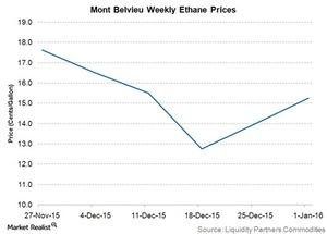 uploads/2016/01/mont-belvieu-weekly-ethane-prices1.jpg