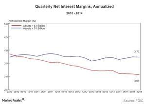 uploads/2015/03/Quarterly-net-interest-margins1.jpg