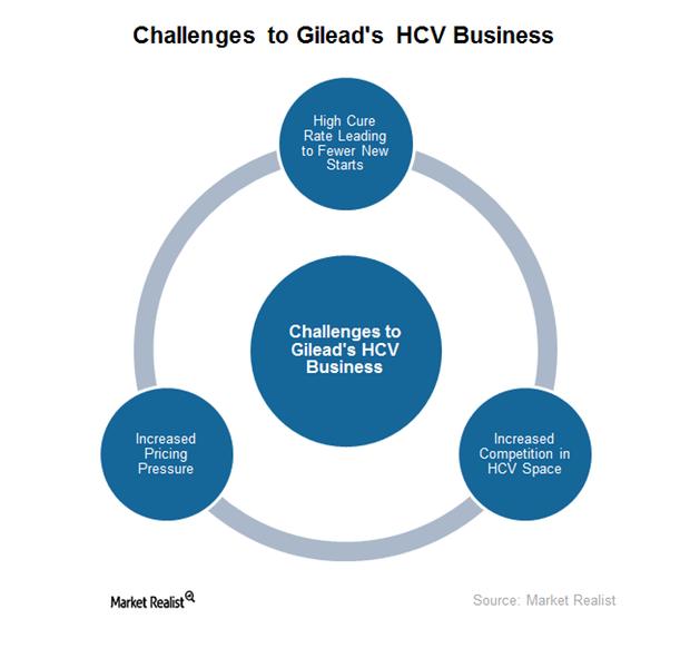 uploads///HCV challenges