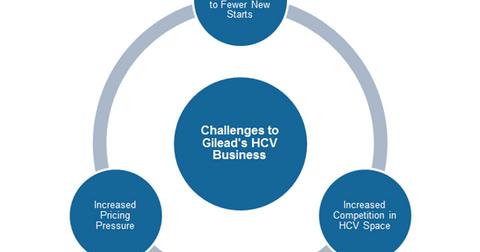 uploads/2016/11/HCV-challenges-1.png