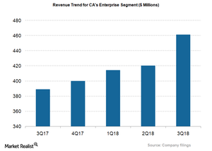 uploads/2018/02/CA_Enterprise-Revenue-Trend-1.png