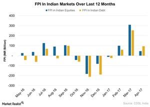 uploads///Monthly FPI In Indian Equities Over Last  Months