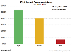 uploads/2017/04/jetblue-analyst-ratings-1.png