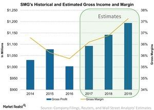 uploads///SMGs Historical and Estimated Gross Income and Margin