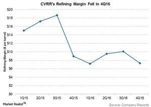 uploads/2017/02/cvrrs-refining-margin-fell-in-4q16-1.jpg