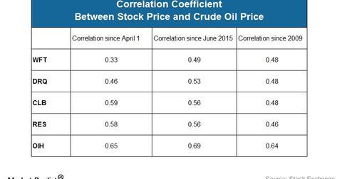uploads/2016/06/Correlation-7.jpg