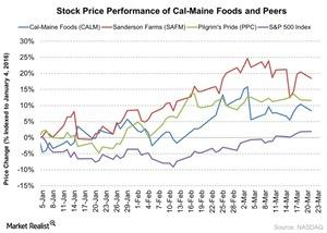 uploads///Stock Price Performance of Cal Maine Foods and Peers